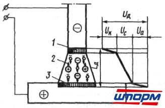 Строение электрической дуги и распределение напряжения на ее участках: 1 - катодное пятно; 2 - столб дуги; 3...